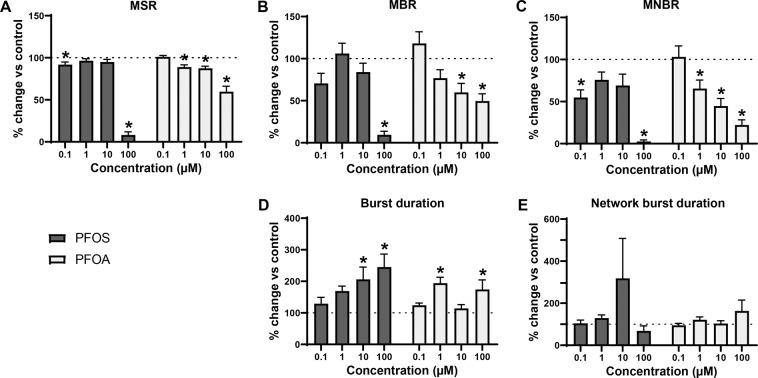 Modulation of spontaneous neuronal activity of iCell Glutaneuron – iCell Astrocytes co-culture exposed to PFOS (black) or PFOA (grey) following acute exposure. Effects on mean spike rate (MSR; A ), mean burst rate (MBR; B ), mean network burst rate (MNBR; C ), burst duration ( D ) and network burst duration ( E ) are depicted as average in % change of control (solvent control set to 100%; dashed line) ± SEM from n = 3–17 wells and N = 3–5 plates. *Indicates p