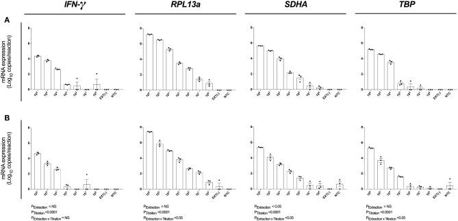 Assay analytical sensitivity. Relative RT-qPCR signal for IFN- γ, RPL13a, SDHA , and TBP mRNA expression from log 10 dilutions of unstimulated PBMCs when (A) maximizing RNA yield, or (B) maximizing RNA concentration. When maximizing RNA yield, RNA was extracted with MagMAX™ mirVana ™ (MagMAX) Total RNA Isolation Kit (Applied Biosystems); when maximizing concentration, RNA was concentrated with RNeasy® MiniElute Cleanup Kit (QIAGEN). All samples were reverse transcribed with Superscript™ IV (Invitrogen). mRNA expression was determined by absolute-quantitative RT-qPCR and gene copy number per reaction was normalized to log 10 copies per reaction. Biological replicate ( n = 3), single RNA extractions, with single reverse transcription reactions per extraction were performed. Sample mean calculated from the mean of the technical triplicate qPCR reactions. Biological mean ± biological SEM are shown.