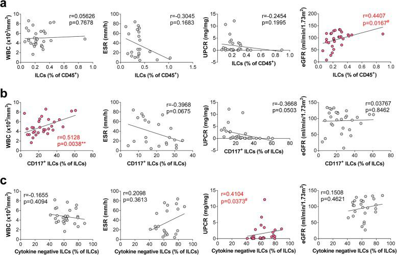 Circulating ILCs correlate with clinical parameters that reflect LN disease activity. Correlation between the percentage of ( a ) total ILCs, ( b ) CD117 + ILCs, and ( c ) cytokine-negative ILCs within PBMC, and clinical parameters (WBC counts, UPCR, and eGFR). **P