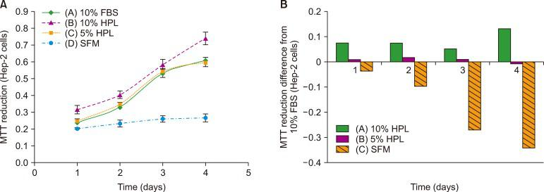 (A) MTT reduction curve for Hep-2 cells cultured in the presence of 10% FBS, 10% HPL, and 5% HPL and in SFM ( P