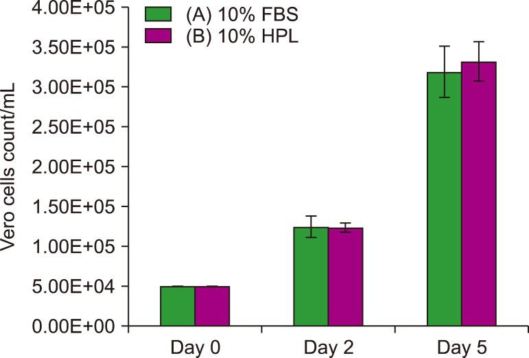 Count of Vero cells cultured in 10% <t>FBS</t> and 10% <t>HPL.</t> Data are expressed as means±SD of three independent experiments ( P > 0.05).