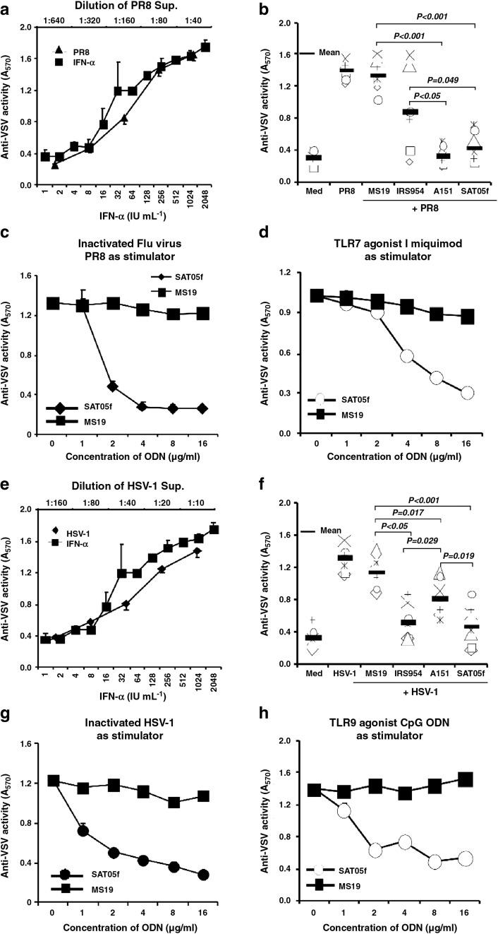ODN-induced inhibition of RNA and DNA-mediated antiviral activity in vitro. Human PBMCs were stimulated with inactivated Flu virus (PR8) or DNA virus (HSV-1) for 48 h, and the supernatants were serially diluted for protecting Vero E6 cells from VSV challenge. The anti-VSV activity was paralleled with that displayed by recombinant IFN-α. (a and e) Inactivated virus-mediated anti-VSV activity: (a) Flu virus (PR8) and (e) DNA virus (HSV-1). (b and f) ODN-induced inhibition of inactivated virus-mediated anti-VSV activity. Human PBMCs were cultured in medium containing inactivated PR8 (b) or HSV-1 (f) with or without different ODNs (MS19, IRS954, A151, and SAT05f) for 48 h, and the supernatants were harvested for testing their VSV protection effect. Each symbol represents PBMC from one of seven donors. (c and d) Dose–effect curves of ODNs on inhibiting RNA-induced anti-VSV activity. Human PBMCs were cultured in medium containing inactivated PR8 (c) or Imiquimod (d) with or without different dosages of MS19 or SAT05f for 48 h, and the supernatants were harvested for assaying their VSV protection effect. Representative data from one of three donors are shown. (g and h) Dose–effect curves of ODNs on inhibiting DNA-induced anti-VSV activity. Human PBMCs were cultured in medium containing inactivated HSV-1 (g) or A-class CpG ODN (2216) (h) with or without different dosages of MS19 or SAT05f for 48 h and the supernatants were harvested for assaying their VSV protection effect. Representative data from one of three donors are shown. One symbol represents one donor-derived sample. ⁎ P