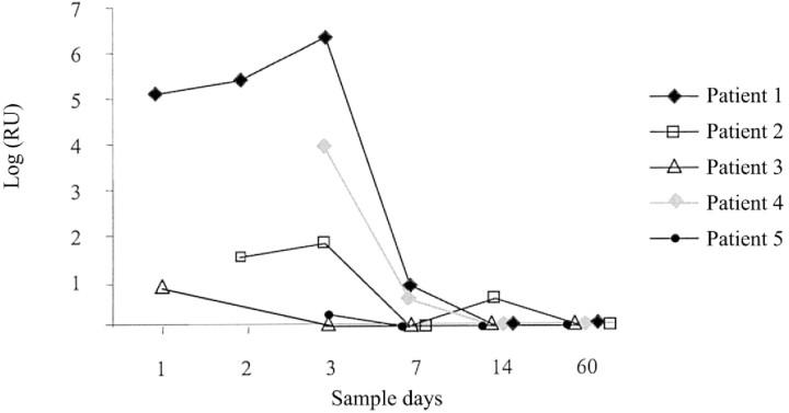 Longitudinal follow-up of 5 patients with either human coronavirus OC43 or 229E infection. Quantitative analysis was performed by use of the multiplex Taqman-based polymerase chain reaction. The quantity is expressed on the Y -axis as relative units (RU). RU = 2 36-threshold cycle