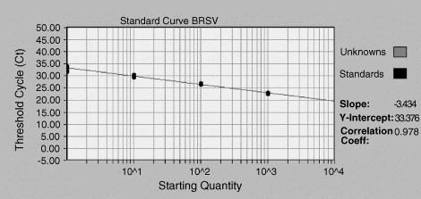 Standard curve for calculation of BRSV-fRT PCR efficiency. The curve is generated by analyses of a 10-fold dilution series of an RNA template (dilutions 1:1 to 10 3 , five replicates of each dilution).