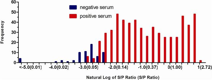 Frequency plots of the number of IFA positive (n = 595) and negative (n = 65) samples of field sera and the natural log of S/P ratios obtained from the nsp5 ELISA demonstrating two overlapping populations. The number in parentheses is the S/P ratio. The negative–positive cut-off was defined as 0.12 with an OD 450 value of a positive serum control close to 1.5 for the nsp5 ELISA, at which the DSN and DSP of the assay were greater than 90%.