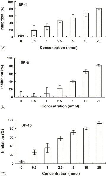 Inhibitory effects of SP-4, SP-8, and SP-10 on the SARS-CoV S protein and ACE2 interaction by competitive biotinylated ELISA. Biotin-labeled S protein (1 nmol) was mixed with various amounts of SP-4 (A), SP-8 (B) or SP-10 (C), and incubated at 37 °C with shaking. After a 2-h incubation, the mixtures were added to wells, which were coated with 1 ng of ACE2, and incubated at 37 °C for 1 h. Following three washes, peroxidase-conjugated avidin and chromatic substrate were sequentially added. The absorbance was read at 405 nm in an ELISA plate reader. The results are expressed as inhibition described in Section 2 . Values are mean ± standard error of six independent assays.