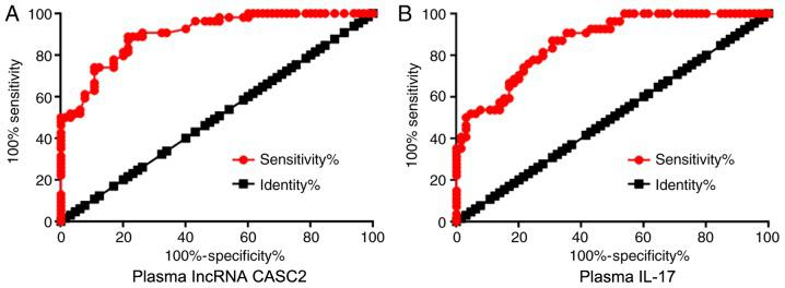 Altered plasma levels of lncRNA CASC2 and IL-17 differentiate RA patients from healthy controls. ROC curve analysis showed that altered plasma levels of (A) lncRNA CASC2 and (B) IL-17 were able to differentiate RA patients from healthy controls. CASC2, lncRNA cancer susceptibility candidate 2; IL-17, interleukin-17; RA, rheumatoid arthritis.