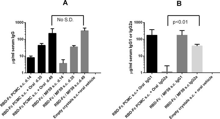 (A) Serum IgG to RBD-Fc after dual- or single-route immunisation. Mice were immunised with RBD-Fc on PCMC or with RBD-Fc in MF59 s.c. and boosted p.o. with RBD-Fc in the oral formulation, or with RBD-Fc in MF59 s.c., each on day 21. The serum IgG response at days 14 and 35 of the schedule is shown in response to the priming and booster doses. (B) shows the distribution of IgG1 or IgG2a isotypes induced by day 49 of the immunisation schedule. Statistical significance was determined at the p