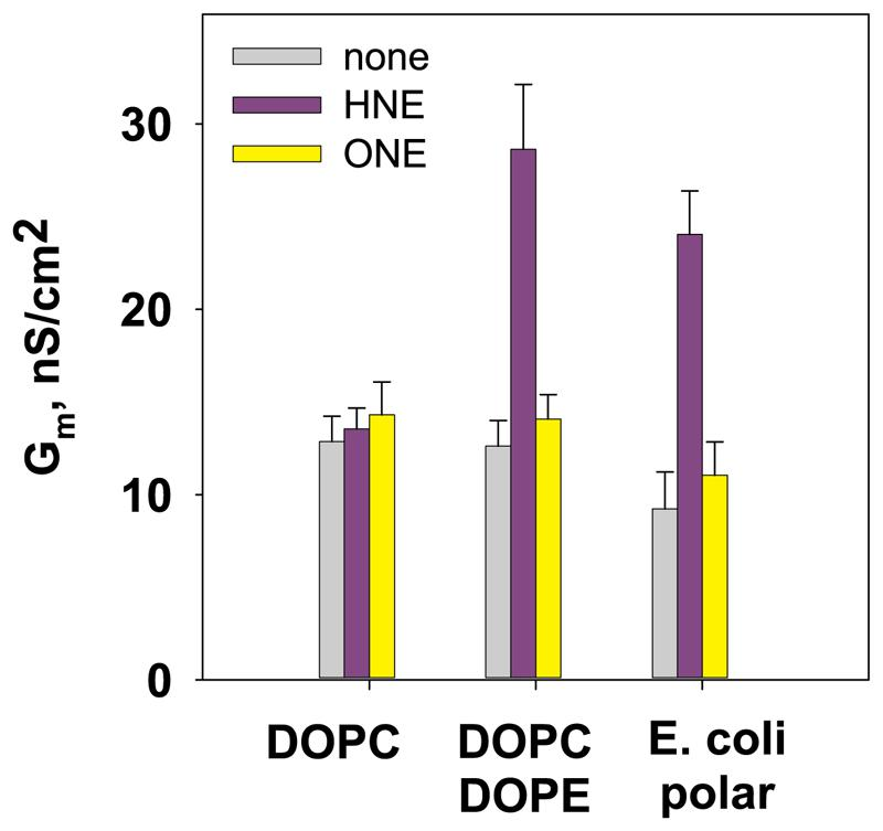 Effect of reactive aldehydes (HNE and ONE) on total membrane conductance (Gm). The lipid compositions of bilayer membranes were: DOPC:CL (90:10 mol%), DOPE:DOPC:CL (45:45:10 mol%), and E. coli polar lipid (PE:PG:CL, 71.4:23.4:5.2 mol%). The buffer solution contained 50 mM Na 2 SO 4 , 10 mM MES, and 10 mM TRIS at 32 °C and pH = 7.32. The concentrations of lipids and RAs were 1.2 mg/ml and 0.84 mM, respectively.