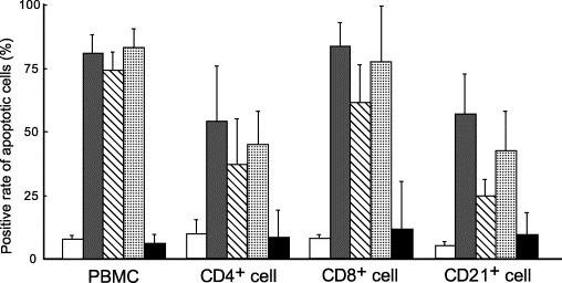 Apoptosis-inducing activities of specimens from FIP cats in peripheral blood CD4 + , CD8 + , and CD21 + cells. The PBMC (2 × 10 6 ) of SPF cats and their subsets of lymphocytes CD4 + , CD8 + , and CD21 + cells (2 × 10 6 ) were cultured at 37 °C for 4 h in the presence of the ascitic fluid, PEC culture supernatant, or plasma of FIP cats, and apoptotic cells were detected by TUNEL. CD4 + , CD8 + , and CD21 + cells were recovered with magnetic beads. Medium (white), ascitic fluid of FIP cats (gray), culture supernatant of PEC from FIP cats (oblique), plasma of FIP cats (dot), plasma of FIP-infected non-FIP cats (black).