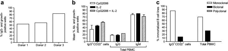 Immortalization efficiency and clonality on isolated IgG + B cells or total PBMC. (a) Immortalization efficiency for isolated IgG + CD22 + cells using the improved B cell immortalization method was measured as the percentage of IgG- and growth-positive wells. IgG-producing immortalized B cell lines are shown 28 days after seeding for 3 healthy donors. (b) The mean percentage of immortalized B cell lines is shown after immortalization of isolated IgG + CD22 + cells and total PBMC using simultaneous B cell stimulation and infection with the addition of CpG2006, IL-2 or both after immortalization. Both IgG- and IgM-producing immortalized B cell lines are depicted for total PBMC. Results shown are the average of experiments in 2 healthy donors (donors 1 and 2 panel a). (c) Clonality of 34 randomly selected IgG + immortalized B cell lines was determined using B cell spectratyping for IgG + CD22 + cells and total PBMC. The percentage of monoclonal, biclonal and polyclonal immortalized B cell lines is shown.