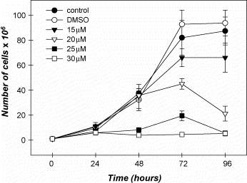 Effect of MDL 28170, a potent inhibitor of <t>calpain</t> I and II, on the growth rate of Leishmania amazonensis . The growth pattern of L. amazonensis was followed for parasites cultivated at 26 °C in the absence (control) or presence of <t>MDL</t> 28170 at concentrations ranging from 15 μM to 30 μM. The inhibitor was added to the cultures at 0 h and the cells were counted daily. Data shown are the mean ± standard deviation (S.D.) of three independent experiments performed in triplicate. The bars indicate the S.D.