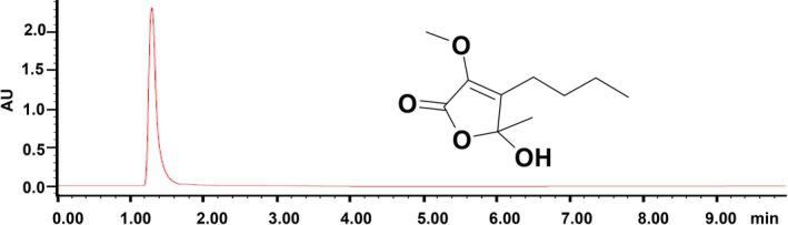 Purity and structure of the furanone, 5‐hydroxy‐3‐methoxy‐5‐methyl‐4‐butylfuran‐2(5H)‐one. Purity assay was carried out using a Waters Acquity H Class UPLC system with a PDA detector