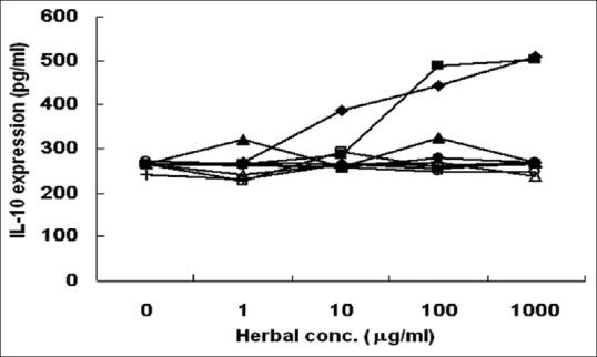 The herbal effect of LPS-induced IL-10 expression on RAW264.7 cells. IL-10 was induced by LPS (10 ng/ml) at 24 h and pretreated with GGS for 1 h (▪) and ten herbs on RAW264.7 cell by ELISA kit. The ten herbs include Lonicera japonica . (♦), Forsythia suspense (▴), Mentha haplocalyx (○), Schizonepeta tenuifolia (•), Glycine max (◊), Glycyrrhiza uralensis (△), Platycodon grandiflorum (□), Lophatherum gracile (▾), Arctium lappa L. (+), and Phragmites communis (▽). All data were means of triplicates, and numbers in parentheses indicate the standard deviation of triplicates ( n = 6). LPS: Lipopolysaccharide, IL-10: Interleukin-10, GGS: Gingyo-san