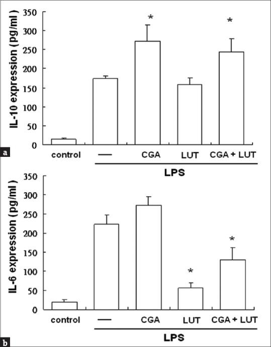 The synchronizing action of CGA and LUT on LPS-induced IL-10 (a) and IL-6 (b) expression. Concentrations of IL-10 and IL-6 in the supernatant were measured in the culture medium obtained 24 h after LPS treatment (10 ng/ml) or none ( n = 6). The cells receiving LPS were pretreated with 10 μM CGA and/or 1 μM LUT ( n = 6). Mean ± SEM. * P