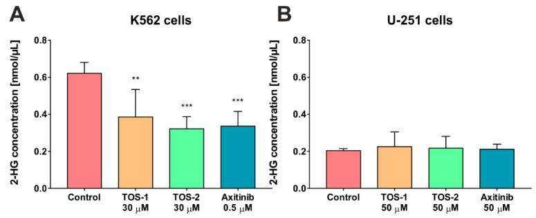 Influence of the tested inhibitors – TOS-1, TOS-2 and axitinib on 2-HG production in the <t>K562</t> ( A ) and U-251 cells ( B ). Data were analyzed using a one-way ANOVA with Bonferroni's post-hoc test: ** p