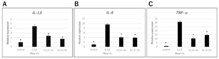 Effect of high-frequency near-infrared diode laser irradiation on interleukin (IL) -1β-induced gene expression of inflammatory cytokines in Normal Human Articular Chondrocyte-Knee (NHAC-Kn) cells. The chondrocytes were treated with IL-1β (10 pg/mL) and laser irradiated (0, 4, 8 J/cm 2 ) for 4 h, followed by real-time Polymerase Chain Reaction (PCR) analysis. mRNA expression of ( A ) IL-1β, ( B ) IL-6, and ( C ) tumor necrosis factor (TNF) -α are represented as mean ± SEM of three independent experiments ( n = 3). * p