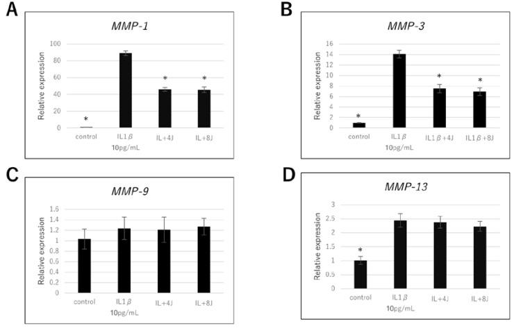 Effect of high-frequency near-infrared diode laser irradiation on interleukin (IL) -1β-induced gene expression of matrix metalloproteinases (MMPs) in NHAC-Kn cells. The chondrocytes were treated with IL-1β (10 pg/mL) and laser irradiated (0, 4, 8 J/cm 2 ) for 4 h, followed by real-time polymerase chain reaction (PCR) analysis. mRNA expression of ( A ) MMP-1, ( B ) MMP-3, ( C ) MMP-9, and ( D ) MMP-13 are represented as mean ± SEM of three independent experiments ( n = 3). * p
