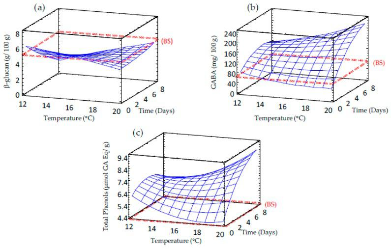 Response surface plots for bioactive compounds content in germinated barley flour as a function of two independent variables (time and temperature). ( a ) β-glucan; ( b ) GABA; ( c ) TPC. BS: barley seed flour (non-germinated).