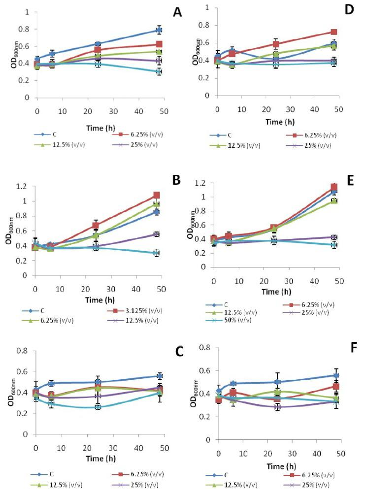 Effect of different concentrations of branded honey (Marhaba) ( A – C ) and unbranded honey (extracted from Ziziphus mauritiana plant) ( D – F ) on bacterial growth (OD 600nm ) of E. coli ATCC 10536 ( A , D ), S. Typhi ( B , E ) and K. pneumoniae ( C , F ).