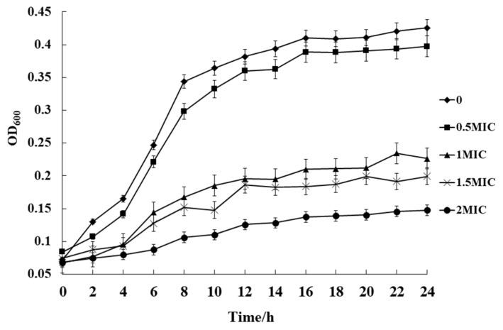 Growth curves of S. aureus ATCC 13565 cultured in Luria-Bertani (LB containing with 0, 0.5, 1, 1.5, and 2 MIC of ATCE. Error bars denote standard deviation ( n = 3).