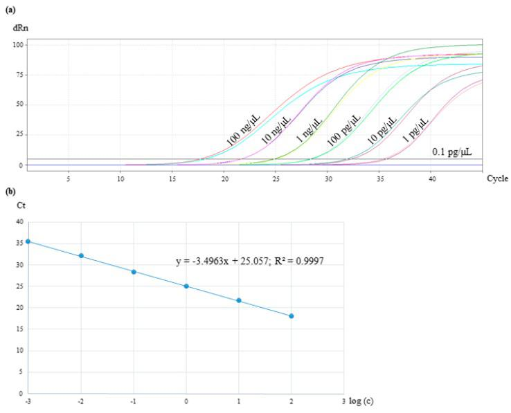 Sensitivity test of the real-time PCR assay with 10-fold diluted DNA of coconut in a concentration range from 100 ng/µL to 0.1 pg/µL. The reactions were performed in duplicates. ( a ) The amplification plot shows C t values for samples from 100 ng/µL to 1 pg/µL. ( b ) Standard curve of the coconut TagMan real-time PCR system by plotting C t values against the log 10 input DNA concentration.