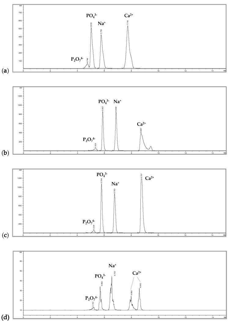 HPLC chromatograms: ( a ) condition 1 with Agilent XDB-C18 at an isocratic mobile phase of acetonitrile (ACN):water (0.7% trifluoroacetic acid (TFA), 5 mM heptafluorobutyric acid (HFBA)) = 2:98; ( b ) condition 2 with YMC Triart-C8 at an isocratic mobile phase of ACN:water (0.7% TFA, 5 mM HFBA) = 2:98; ( c ) condition 3 with YMC Triart-C8 at an isocratic mobile phase of ACN:water (0.7% TFA, 5 mM HFBA) = 9:91; ( d ) after approximately 48 hours of repeated measurements with condition 3.