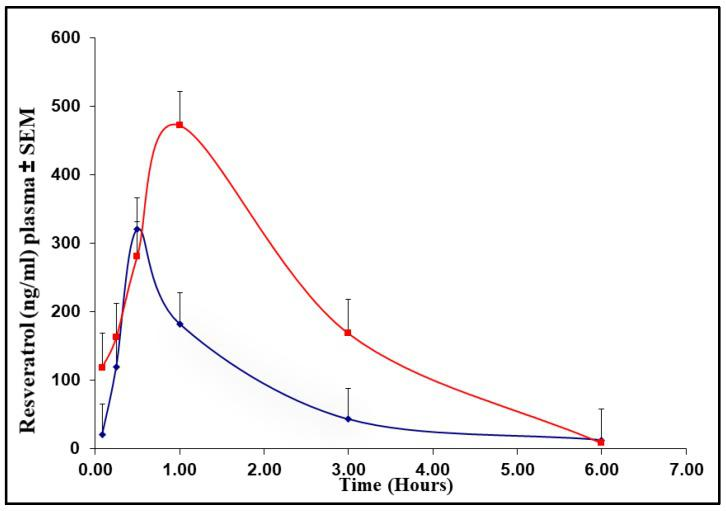 Plasma <t>resveratrol</t> <t>(RSV)</t> concentration (ng/mL)–time curve in mice ( n = 3) treated with RSV (blue line) or resveratrol nanoformulation (NP-RSV) (red line) at 4 mg/kg.