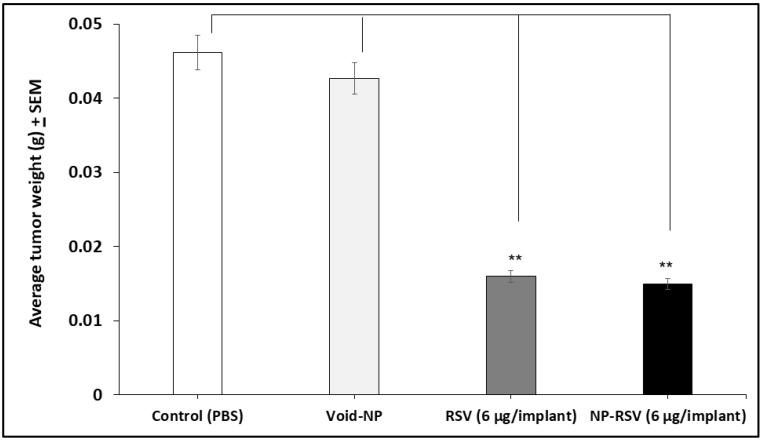 Resveratrol (RSV) and its nanoformulation (NP-RSV) reduced subcutaneous COLO205-luc tumor weight. Four implants/mouse subcutaneously, 3 animals per group. ** P