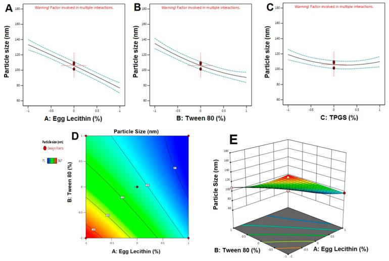 Main effect diagram, contour, and 3-D response surface plots representing the effect of the studied variables on particle size (Y1). ( A ). Main effect diagram of Egg Lecithin (%) on particle size; ( B ). Main effect diagram of Tween 80 (%) on particle size; ( C ). Main effect diagram of TPGS (%) on particle size; ( D ). Contour Plot showing the effect of Egg lecithin and Tween 80 on Particle size; ( E ). 3-D Surface plot representing the effects of the egg lecithin (%) and tween 80 (%) on particle size.)