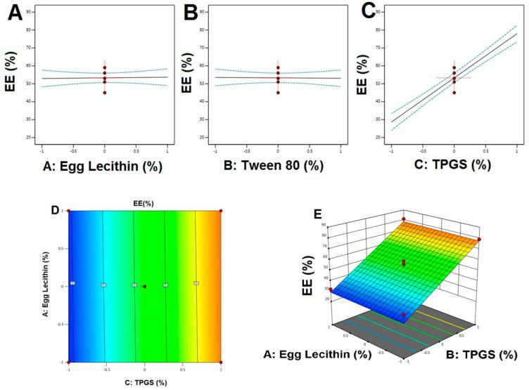 Main effect diagram, contour, and 3-D response surface plots representing the effect of studied variables on the EE (Y2). ( A ). Main effect diagram of Egg Lecithin (%) on EE%; ( B ). Main effect diagram of Tween 80 (%) on EE%; ( C ). Main effect diagram of TPGS (%) on EE%; ( D ). Contour Plot showing the effect of Egg lecithin and TPGS on EE; ( E ). 3-D Surface plot representing the effects of the egg lecithin (%) and TPGS (%) on EE.