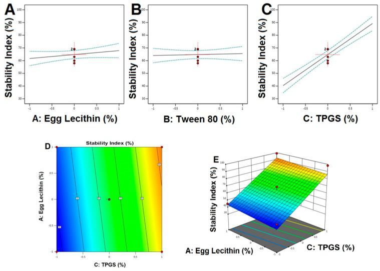 Main effect diagram, contour, and 3-D response surface plots representing the effect of studied variables on the stability index (Y3). ( A ). Main effect diagram of Egg Lecithin (%) on stability index; ( B ). Main effect diagram of Tween 80 (%) on stability index; ( C ). Main effect diagram of TPGS (%) on stability index; ( D ). Contour Plot showing the effect of Egg lecithin and TPGS on stability index; ( E ). 3-D Surface plot representing the effects of the egg lecithin (%) and TPGS (%) on stability index.