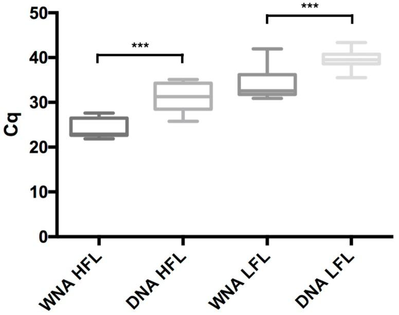 Comparison of quantitative cycle ( Cq ) values independently of mixes and <t>thermocyclers</t> between qPCR method targeting WNA or DNA for high (pure extract, HFL) and low (1:1000 dilution, LFL) fungal load. WNA: whole nucleic acid; Cq : quantitative cycle. *** p