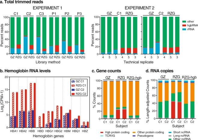 Read distributions across methods and samples. ( a ) Estimated fraction of reads that map to hemoglobin (Hgb) genes, rRNA, and Other in method-paired datasets from 6 human donors (Experiment 1) and technical replicate datasets from C1 and C2 donors (Experiment 2) with either Globin-Zero (GZ) or Ribo-Zero-Gold (RZG). Proportions were estimated by mapping a subset of total trimmed reads to only Hgb gene sequences or only rRNA gene sequences, intentionally including multi-mapped reads. ( b ) HgbRNA levels in C1 and C2 libraries. Counts per million (CPM) expression levels measured in Experiment 2 GZ and RZG replicate libraries for Hgb genes were used to calculate the average log2 CPM for each gene in the C1 and C2 samples with each library method. Hgb gene family members with fewer than 20 raw counts in all libraries are not shown. ( c ) Ensembl gene biotype ( https://uswest.ensembl.org/info/genome/genebuild/biotypeshtml .) proportions from Experiment 2 utilizing the raw gene counts (number of uniquely-mapped reads that unambiguously map to only one gene) that were used for subsequent quantitative analysis. Technical replicates are averaged. RZG-Hg indicates gene counts from RZG libraries after bioinformatic removal of Hgb gene counts. ( d ) Gene biotype proportions of counts after TPM calculation which estimates the number of RNA transcripts from each gene by not only normalizing the raw gene counts by library depth as CPM does but also by accounting for gene length; this permits count comparison of differently-sized transcripts within a sample. Technical replicates are averaged.