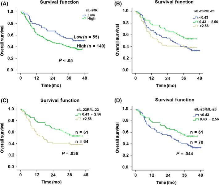 A, Kaplan‐Meier analysis of serum soluble interleukin‐23 receptor (sIL‐23R) for non‐small cell lung cancer (NSCLC) patient prognosis. B, Merged survival curves of NSCLC patient subgroups with high ( > 2.56), intermediate (0.43‐2.56), and low (
