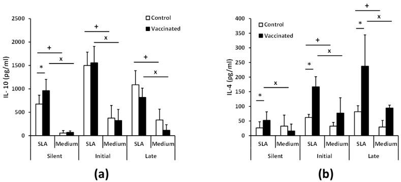 Parasite-specific <t>IL-10</t> and IL-4 production. BALB/c mice ( n = 8 per group) were vaccinated and infected as in Figure 4 . Spleen cell cultures from each mouse were independently established in the silent, initial, and late phases and stimulated for 72 h with soluble SLA or cultured without stimulus (medium). IL-10 ( a ) or IL-4 ( b ) levels were measured in culture supernatants by quantitative sandwich ELISA. Data are represented as the mean (+ SD) and statistics were analyzed by a Student T test. * ( p