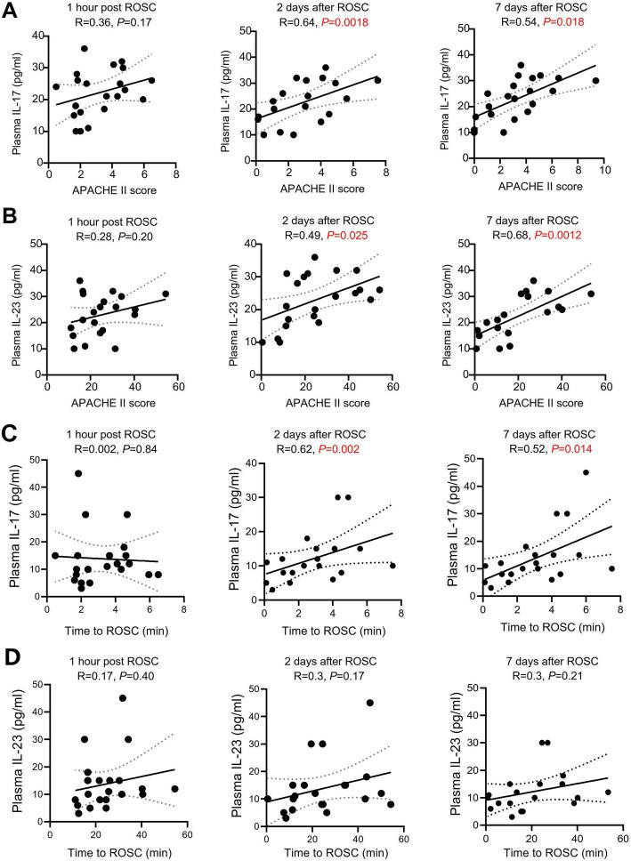 Association between plasma levels of IL-17/IL-23 axis and APACHE II score or time to ROSC in PCAS patients. ( a-b ) Pearson linear regression analyses showed there were no associations between plasma IL-17 ( a ) and IL-23 ( b ) levels and APACHE II score at three time-points (1 h, 2 days and 7 days post ROSC). ( c-d ) Pearson linear regression analyses showed there were no associations between plasma IL-17 ( c ) and IL-23 ( d ) levels and time to ROSC at three time-points (1 h, 2 days and 7 days post ROSC)