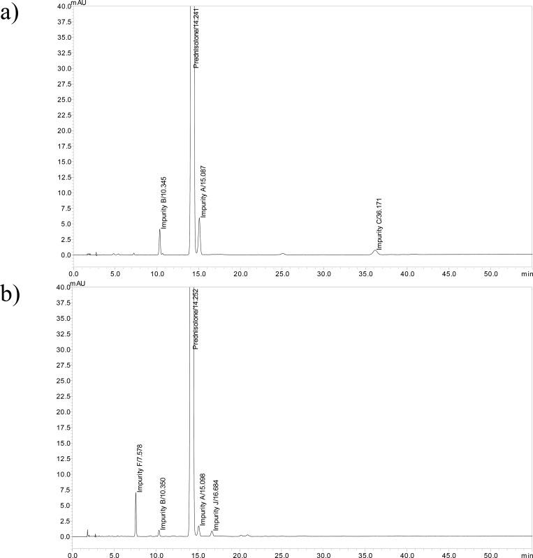 (a, b) Chromatograms of (a) prednisolone FSS and (b) prednisolone FPI obtained using the Gemini C18 column (150 mm × 4.6 mm, 3 μm) with the isocratic method in Table 4 .