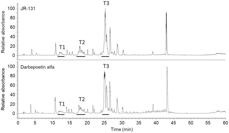 Total ion chromatograms of trypsin/endoproteinase Glu-C-digested JR-131 (upper) and darbepoetin alfa (lower). Fractions from retention times 11.5 to 13.5 min (T1), 17.0 to 19.5 min (T2), and 24.0 to 26.5 min (T3) were subjected to mass spectrometric profiling ( S2A Fig for T1, S2B Fig for T2, and S2C Fig for T3).