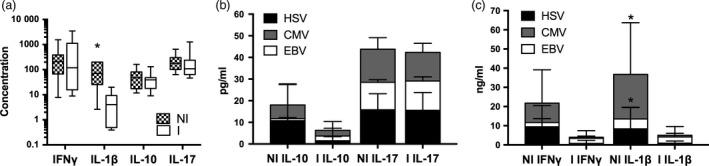Cytokine secretion in FASCIA cultures stimulated with EBV , CMV , HCV or PWM . Cytokines were analysed at day 7 in FASCIA culture supernatants. Results were divided based on presence of infection (I, n = 12) or no infection ( NI , n = 9) in patients at the 1‐year follow‐up. (a) Box and whiskers plot showing PWM stimulated concentration of IFN γ and IL ‐1β (in ng/ ml ) as well as IL ‐10 and IL ‐17 (in pg/ ml ) for stem cell products in the non‐infection group ( NI , checked boxes) and infection group (I, white boxes). Concentration of IL ‐10 and IL ‐17 (b) as well as IFN γ and IL ‐1β (c) in supernatants from cultures stimulated with HSV (black bars), CMV (grey bars) or EBV (white bars) divided based on absence of infectious complications ( NI ) or infectious complications (I). * P ‐value