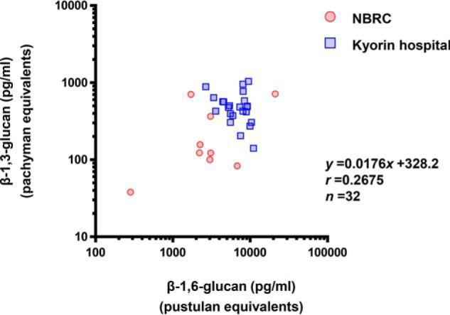 Correlation between the detected concentrations of β-1,3-glucan and β-1,6-glucan in the culture supernatants of C. albicans isolates. C. albicans yeasts obtained from NBRC ( n = 9, red ) or the Kyorin University Hospital ( n = 23, blue ) were cultured for 24 h in vitro, and the supernatant was diluted 10-fold. The β-glucan contents in the culture supernatants were measured by ELISA (for β-1,6-glucan) and the LAL test (for β-1,3-glucan). Pustulan and pachyman were used as the standard glucans for the ELISA and LAL test, respectively.