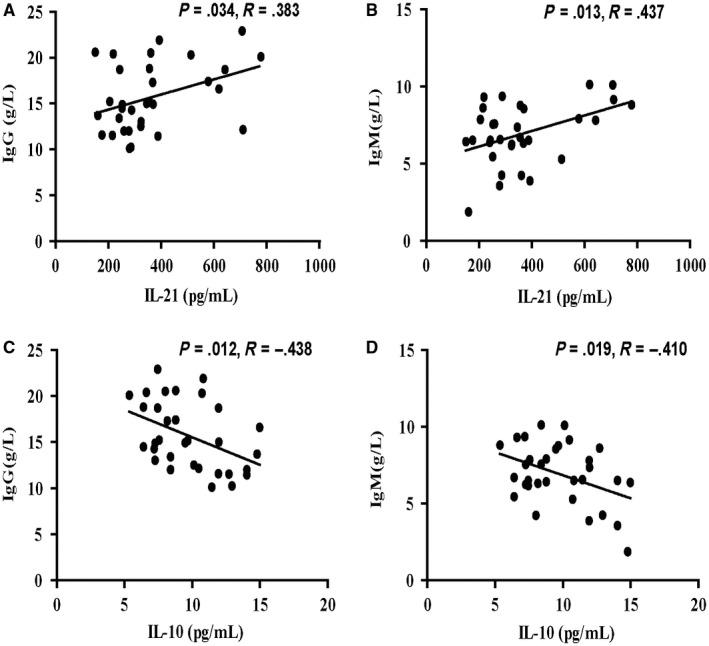 Correlation between serum levels of TFR/TFH‐type cytokines and the values of clinical parameters in AIH patients. A‐B, Correlation between serum levels of IL‐21 and titre IgG/IgM in AIH patients; C‐D, correlation between serum levels of IL‐10 and titre IgG/IgM in AIH patients