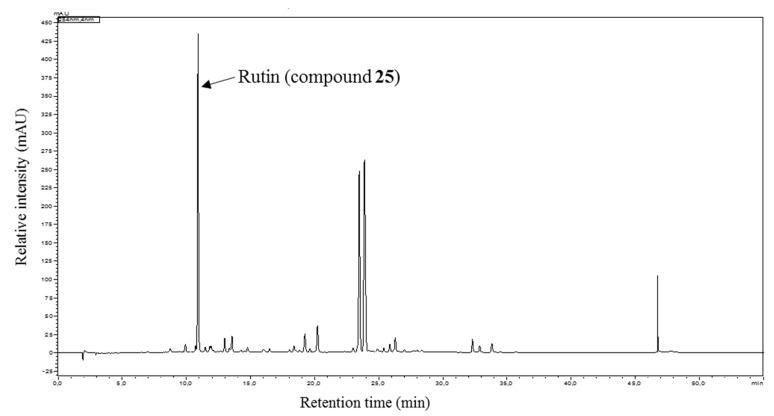 HPLC-DAD chromatogram of methanolic extract of the aerial parts of D. diapensifolia . Analysis condition: stationary phase: Phenomenex Synergi Max-RP C18 4 µm, 150 × 4.6 mm; mobile Phase: A = H 2 O + 0.02% TFA, B = acetonitrile; gradient: 0 min: B = 2%; 20 min: B = 98%; 35 min: B = 98%; T: 35 °C; flow: 1 mL/min; sample concentration and injection volume: 2 mg/mL, 10 µL; detection = 254 nm.