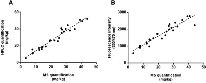 (A) Correlation between <t>lepteridine</t> concentration quantified by LC–MS/MS and <t>HPLC</t> ( R 2 = 0.9517). (B) Correlation between lepteridine concentration quantified by LC–MS/MS and fluorescence intensity at 330–470 nm ( R 2 = 0.8995). n = 27.