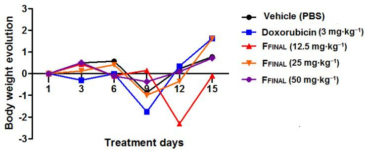 Animal bodyweight variation in Ehrlich solid tumor experiment - F FINAL  fraction Animal bodyweight variation during 15 days of treatment; Female Balb/c mice ( n  = 8/group); Treatments (orally every day): vehicle (PBS pH 7.0 + Tween 80, 10 mL·kg −1 ), F FINAL  (12.5, 25 and 50 mg·kg −1 ); Treatments (i.p. every three days): Doxorubicin (3 mg·kg −1 ). Statistical analysis by Two-way ANOVA followed by Bonferroni test ( p >  0.05 for all treatments in comparison to vehicle group).