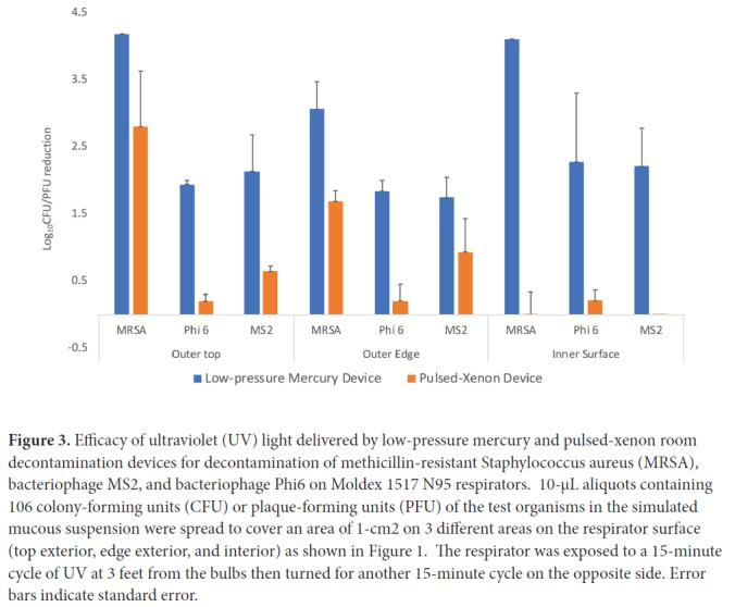 Efficacy of ultraviolet (UV) light delivered by low-pressure mercury and pulsed-xenon room decontamination devices for decontamination of methicillin-resistant Staphylococcus aureus (MRSA), bacteriophage MS2, and bacteriophage Phi6 on Moldex 1517 N95 respirators. 10-μL aliquots containing 106 colony-forming units (CFU) or plaque-forming units (PFU) of the test organisms in the simulated mucous suspension were spread to cover an area of 1-cm2 on 3 different areas on the respirator surface (top exterior, edge exterior, and interior) as shown in Figure 1 . The respirator was exposed to a 15-minute cycle of UV at 3 feet from the bulbs then turned for another 15-minute cycle on the opposite side. Error bars indicate standard error.