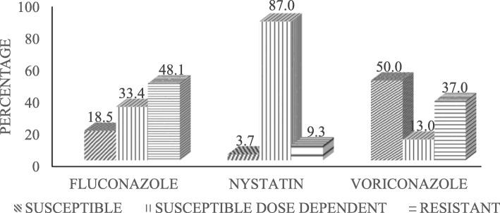 A graph showing the general In vitro antifungal susceptibility pattern of Candida isolates to Fluconazole (25 μg), Nystatin (100 units) and Voriconazole (1 μg) ( n = 54)