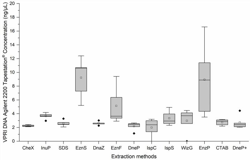 Box plots of the DNA concentrations (ng/μL) of five victorian plant pathology herbarium (VPRI) apple powdery mildew specimens produced by 13 extraction protocols, as measured by agilent 2200 Tapestation ® DNA. Median line __ ; Mean □; Outlier ◆ Extraction method abbreviations: Chelex ® 100 (CheX), innuPrep Plant DNA (InuP), sodium dodecyl sulphate (SDS), E.Z.N.A. ® SP Plant (EznS), DNAzol ™ (DnaZ), E.Z.N.A. ® Forensic DNA (EznF), Qiagen DNeasy ® Plant (DneP), Isolate II Plant DNA Lysis buffer PA1 C (IspC), Isolate II Plant DNA Lysis buffer PA2 S (IspS), Wizard ® Genomic DNA Purification (WizG), E.Z.N.A. ® Plant (EznP), Cetyl trimethyl ammonium bromide (CTAB) and Qiagen DNeasy ® Plant plus PTB (DneP+).