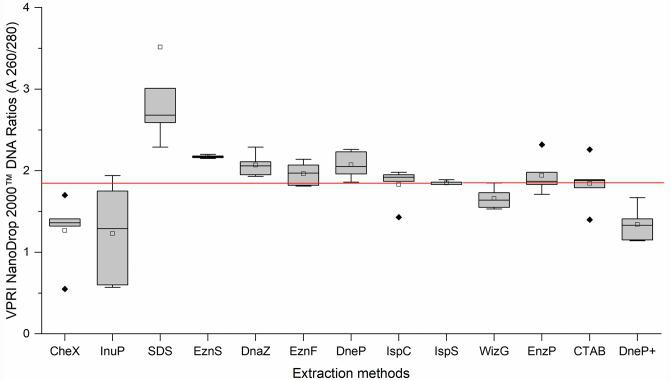 Boxplots of the DNA quality measured by thermo scientific nanodrop 2000 ™ absorbency measurement 260 nm / 280 nm ratios of five victorian plant pathology herbarium (VPRI) apple powdery mildew specimens produced by 13 DNA extraction methods. The red line indicates the desired target absorbency ratio 1.8–1.9. Median line __ ; Mean □; Outlier ◆ Extraction method abbreviations: Chelex ® 100 (CheX), innuPrep Plant DNA (InuP), sodium dodecyl sulphate (SDS), E.Z.N.A. ® SP Plant (EznS), DNAzol ™ (DnaZ), E.Z.N.A. ® Forensic DNA (EznF), Qiagen DNeasy ® Plant (DneP), Isolate II Plant DNA Lysis buffer PA1 C (IspC), Isolate II Plant DNA Lysis buffer PA2 S (IspS), Wizard ® Genomic DNA Purification (WizG), E.Z.N.A. ® Plant (EznP), Cetyl trimethyl ammonium bromide (CTAB) and Qiagen DNeasy ® Plant plus PTB (DneP+).