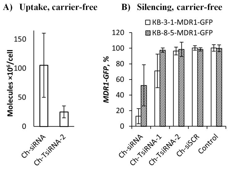 Accumulation ( A ) and silencing activity ( B ) of cholesterol-modified siRNAs and TsiRNAs in a carrier-free mode in vitro. ( A ) Accumulation of monomer (Ch-siRNA) and trimeric (Ch-TsiRNA-2) cholesterol-modified siRNAs in KB-8-5 cells 4 h after addition (1 µM), measured by stem-loop <t>RT-PCR.</t> B) Silencing activity of Ch-siRNA, Ch-TsiRNA-1 and Ch-TsiRNA-2 <t>three</t> days after addition (5 µM) to KB-8-5-MDR1-GFP or KB-3-1-MDR1-GFP cells, fluorescence intensity value of untreated cells was used as a 100%.
